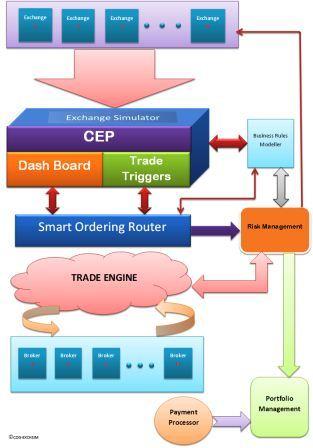 CogCEP-Complex Event Processing
