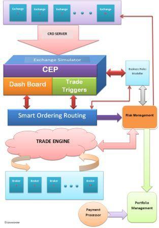 ExchSim – Exchange Order Management Simulator