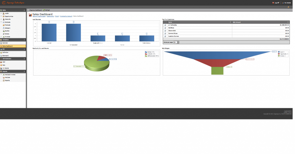 Sales Dashboard CRM Business Intelligence