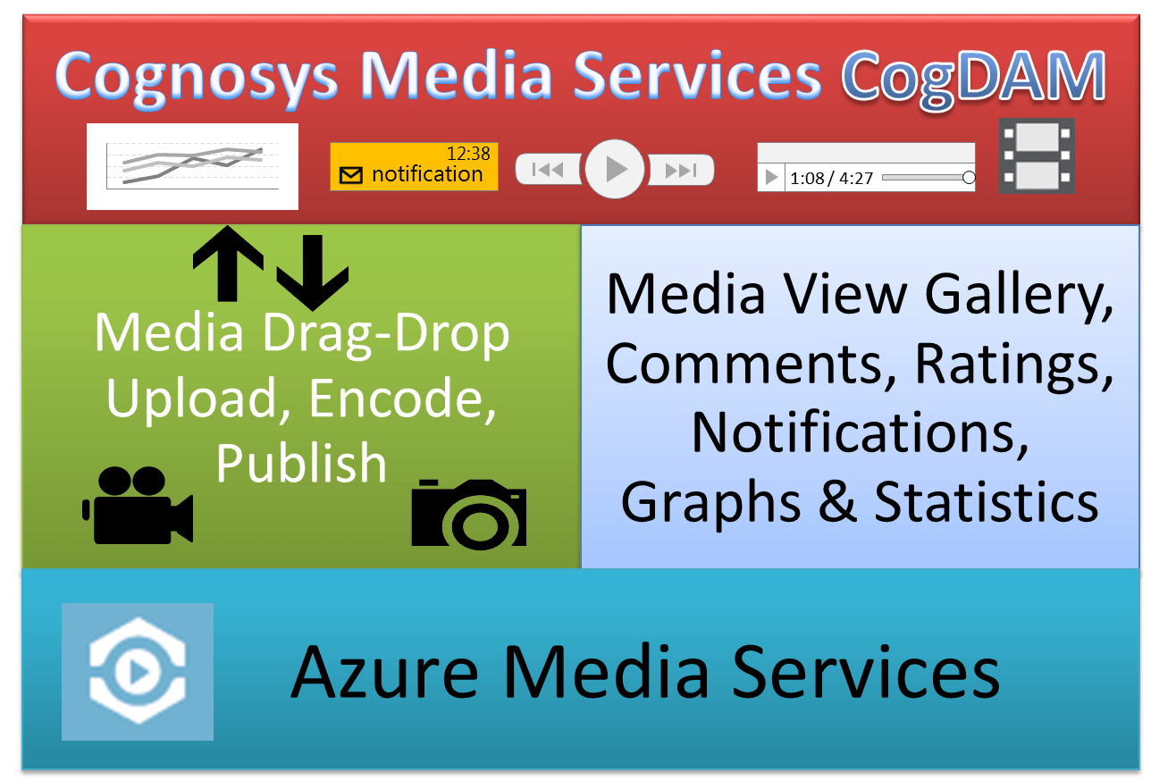 CognosysMediaServices