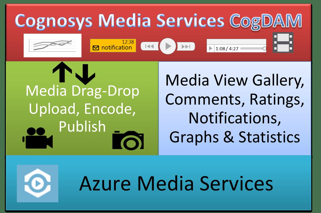 CognosysMediaServices