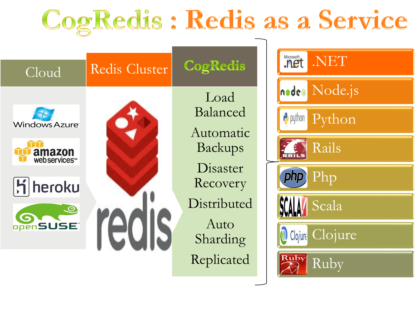 High performance, Ultra Fast, Scalable, Affordable Redis on Cloud