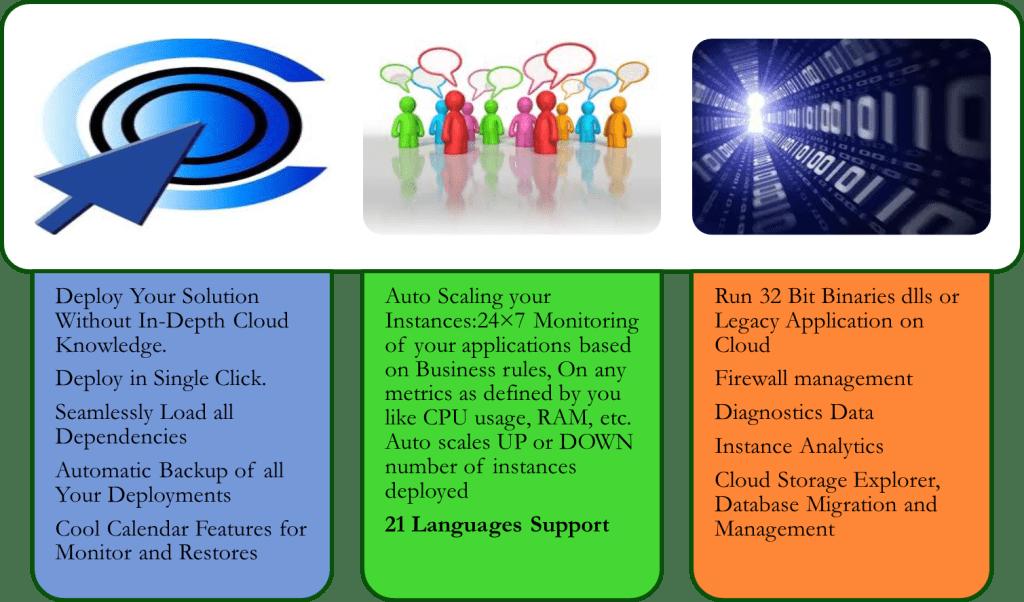 Cloud Management Features