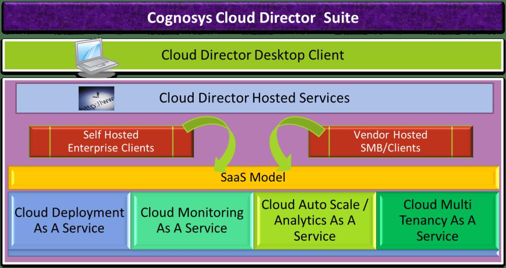 Cloud Management Suite Components