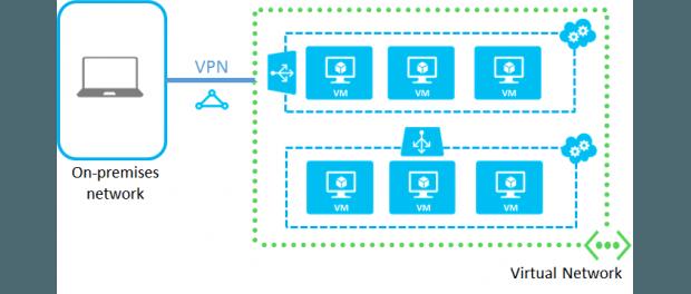 Azure-Virtual-Network