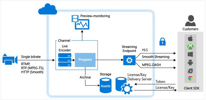 Azure media-services-live-streaming