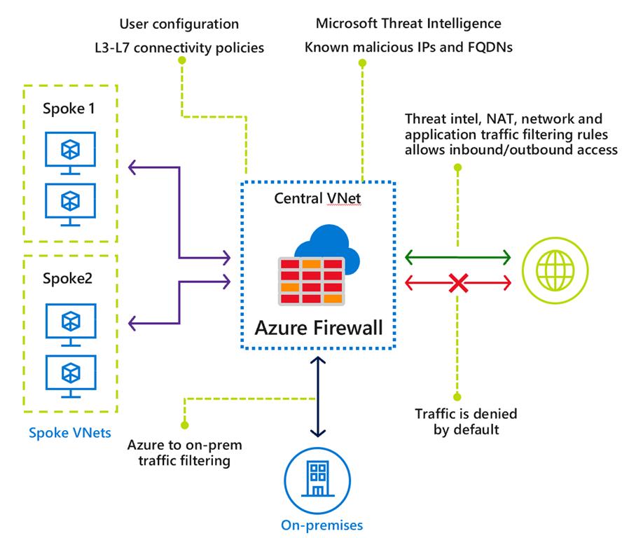 Azure Firewall Capabilities