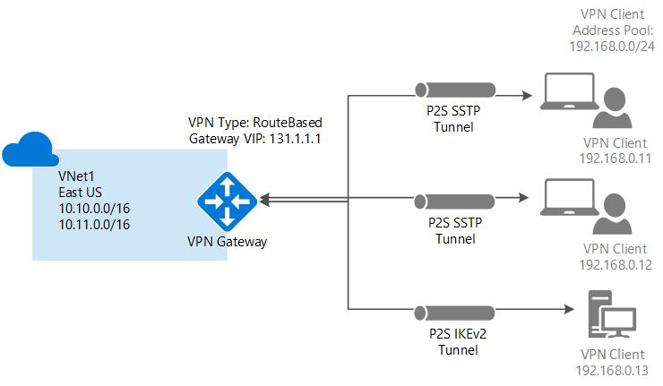 Azure VPN Gateway